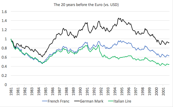 How Diffe Were The German Mark French Franc And Italian Lire Before Euro