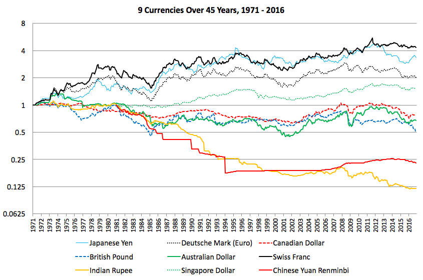 45 Year Historical Chart Of 9 Major Currencies Against The Us Dollar