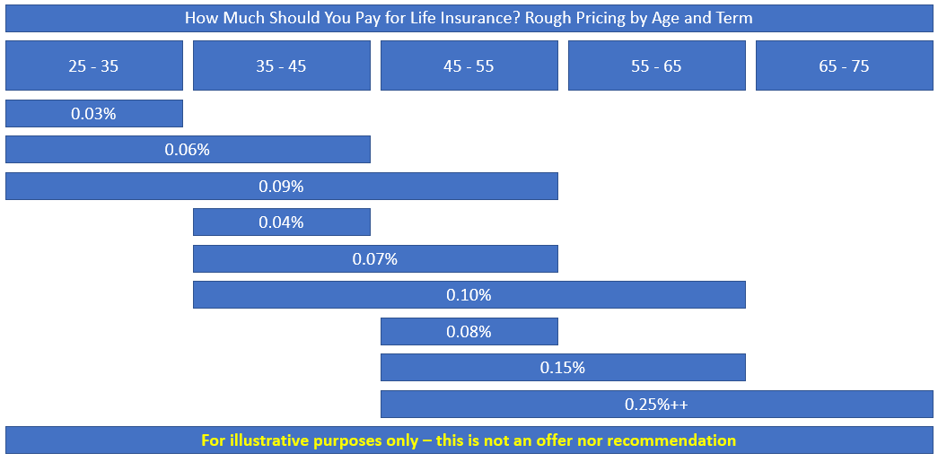 How my life insurance should cost for a healthy male by decade