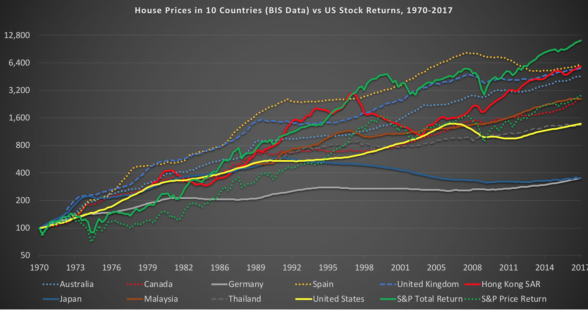 Stocks vs Real Estate: Residential Property prices in 10 countries according to BIS