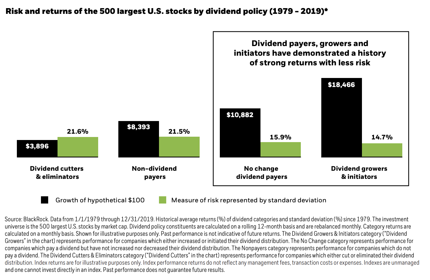 Dividend Growth For Higher Returns
